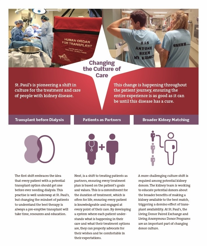 Transforming Kidney Disease Care Across Canada St Pauls Foundation